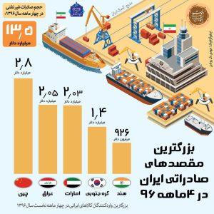 بزرگترین مقاصد صادراتی ایران در سال ۹۶ +اینفوگرافیک