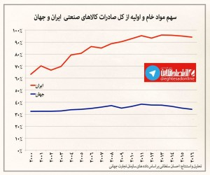 سهم مواد خام از کل صادرات کالاهای صنعتی ایران و جهان +نمودار