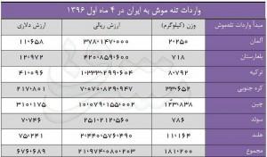"""۷ کشور به ایران """"تله موش"""" صادر می کنند!+جدول"""