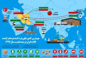 اصلیترین کشورهای تجارت کننده با ایران +اینفوگرافیک