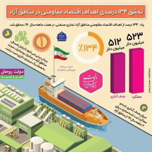 تحقق ۱۳۴درصدی اهداف اقتصاد مقاومتی در مناطق آزاد +اینفوگرافیک