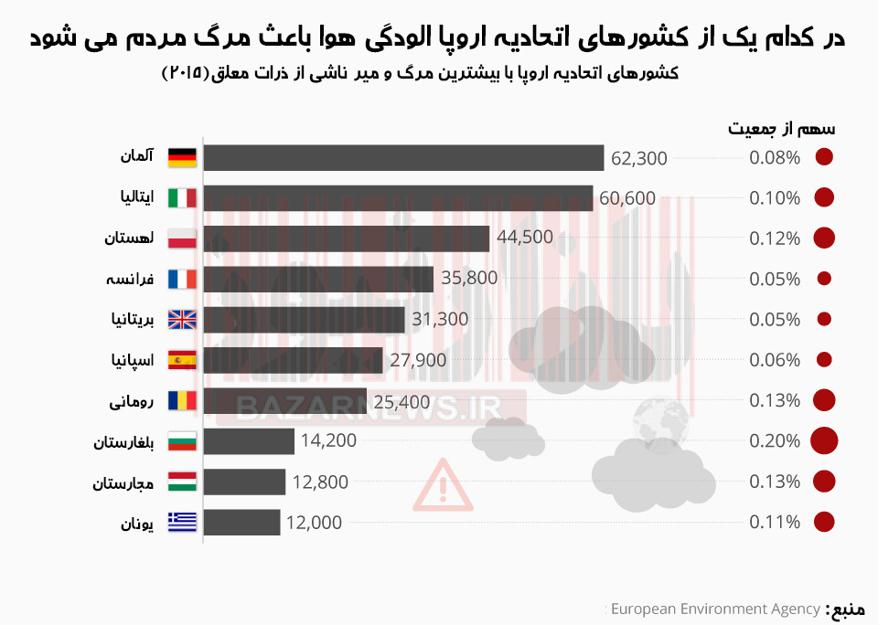 آلمان، آلوده ترین کشور اروپا/آلودگی هوا، قاتل مردم آلمان + اینفوگرافیک