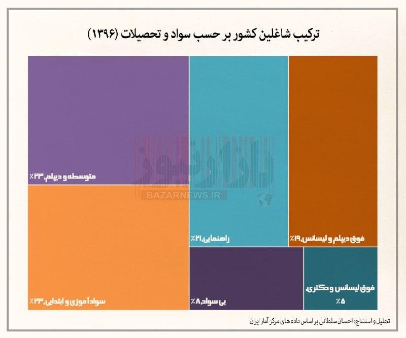 ترکیب شاغلین کشور بر حسب سواد و تحصیلات