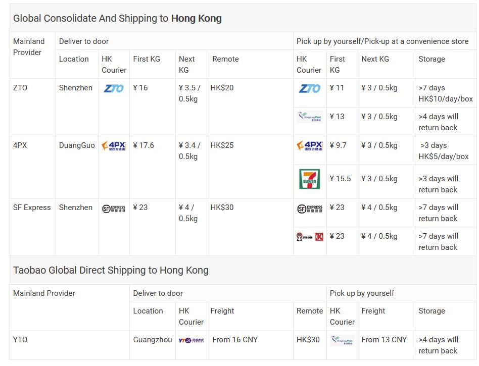 هزینه های حمل و نقل به هنگ کنگ